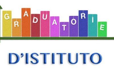 Pubblicazione graduatorie docenti interne